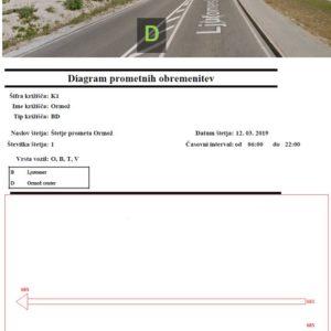 IB-KOM-Promet na presekih cest