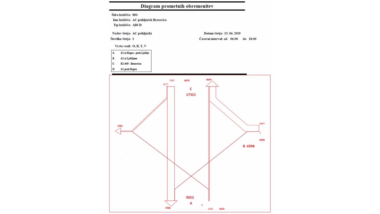 IB-KOM - Diagram prometnih obremenitev - AC priključek Brezovica