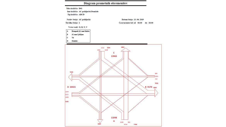 IB-KOM - Diagram prometnih obremenitev - AC priključek Domžale