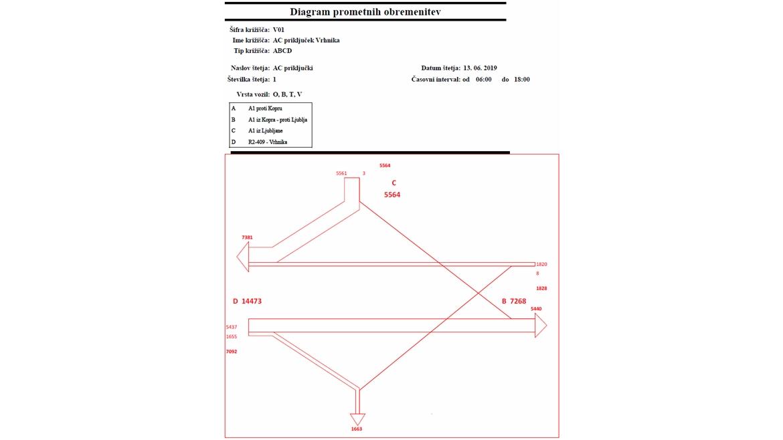 IB-KOM- Diagram prometnih obremenitev - AC priključek Vrhnika