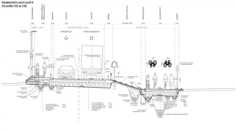 Slika 4 - Karakteristični prečni profil izven naselja